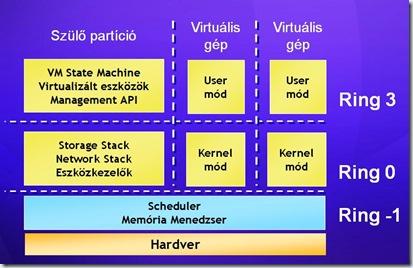 hypervisor2