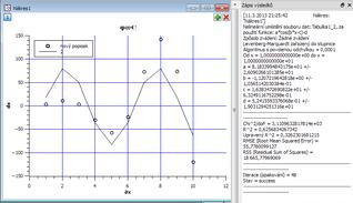 Graf vytvořený programem QtiPlot
